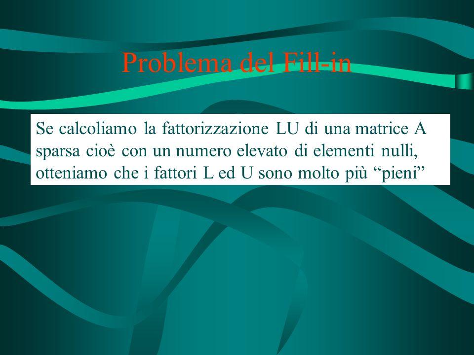 Problema del Fill-in Se calcoliamo la fattorizzazione LU di una matrice A sparsa cioè con un numero elevato di elementi nulli, otteniamo che i fattori L ed U sono molto più pieni