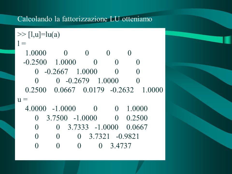 Calcolando la fattorizzazione LU otteniamo >> [l,u]=lu(a) l = 1.0000 0 0 0 0 -0.2500 1.0000 0 0 0 0 -0.2667 1.0000 0 0 0 0 -0.2679 1.0000 0 0.2500 0.0667 0.0179 -0.2632 1.0000 u = 4.0000 -1.0000 0 0 1.0000 0 3.7500 -1.0000 0 0.2500 0 0 3.7333 -1.0000 0.0667 0 0 0 3.7321 -0.9821 0 0 0 0 3.4737