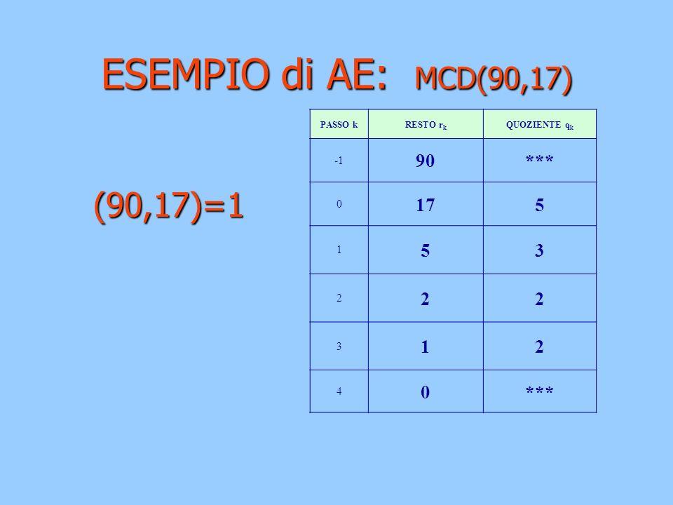 ESEMPIO di AE: MCD(90,17) (90,17)=1 (90,17)=1 PASSO kRESTO r k QUOZIENTE q k 90*** 0 175 1 53 2 22 3 12 4 0***