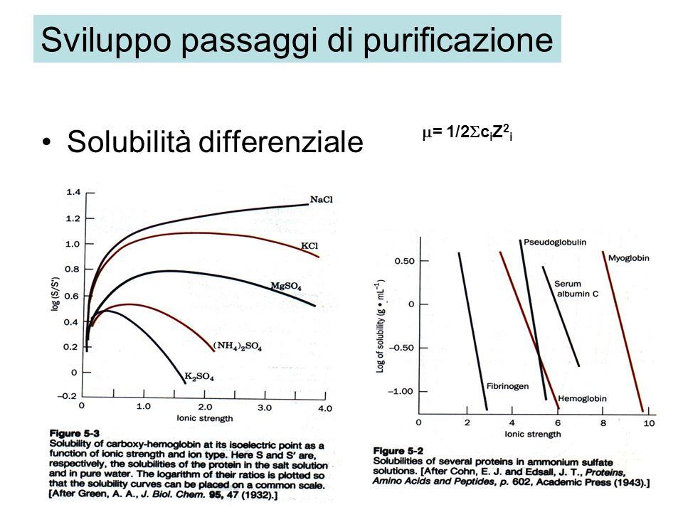 Solubilità differenziale Sviluppo passaggi di purificazione = 1/2 c i Z 2 i