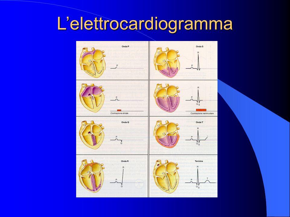 Lelettrocardiogramma