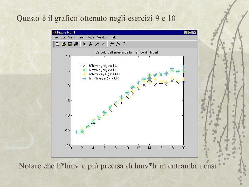 Questo è il grafico ottenuto negli esercizi 9 e 10 Notare che h*hinv è più precisa di hinv*h in entrambi i casi