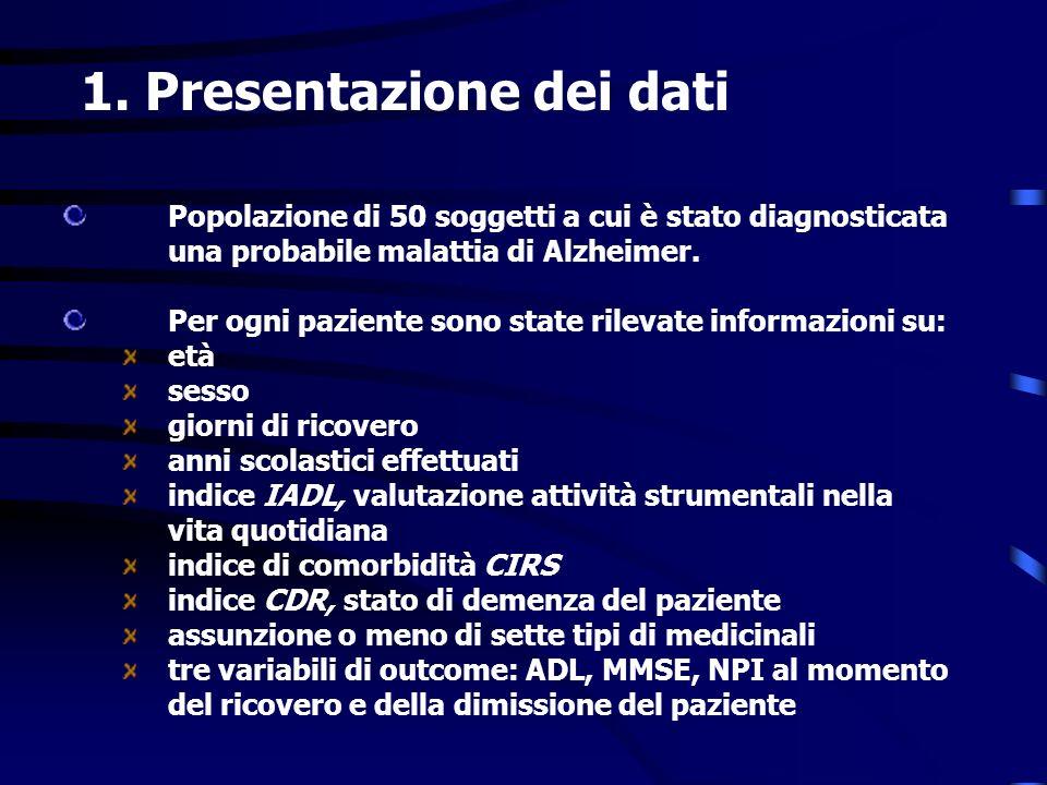 1. Presentazione dei dati Popolazione di 50 soggetti a cui è stato diagnosticata una probabile malattia di Alzheimer. Per ogni paziente sono state ril