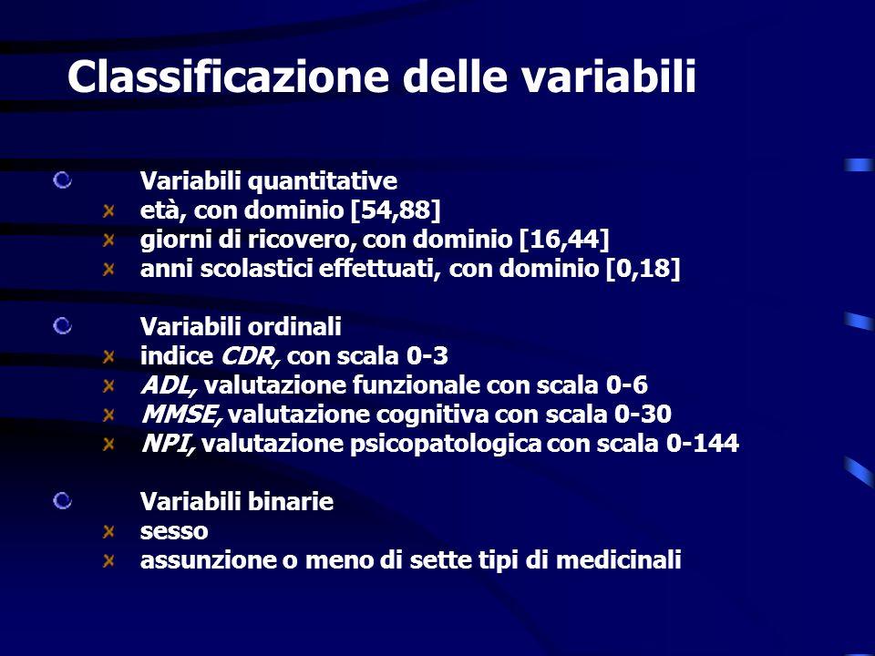 Classificazione delle variabili Variabili quantitative età, con dominio [54,88] giorni di ricovero, con dominio [16,44] anni scolastici effettuati, con dominio [0,18] Variabili ordinali indice CDR, con scala 0-3 ADL, valutazione funzionale con scala 0-6 MMSE,valutazione cognitiva con scala 0-30 NPI, valutazione psicopatologica con scala 0-144 Variabili binarie sesso assunzione o meno di sette tipi di medicinali