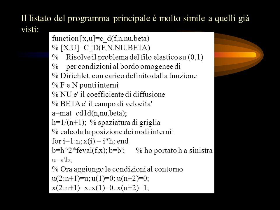 Il listato del programma principale è molto simile a quelli già visti: function [x,u]=c_d(f,n,nu,beta) % [X,U]=C_D(F,N,NU,BETA) % Risolve il problema
