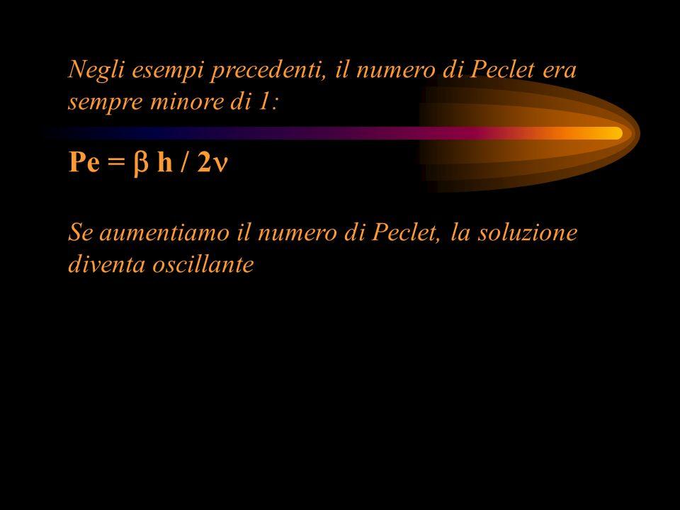 Negli esempi precedenti, il numero di Peclet era sempre minore di 1: Pe = h / 2 Se aumentiamo il numero di Peclet, la soluzione diventa oscillante