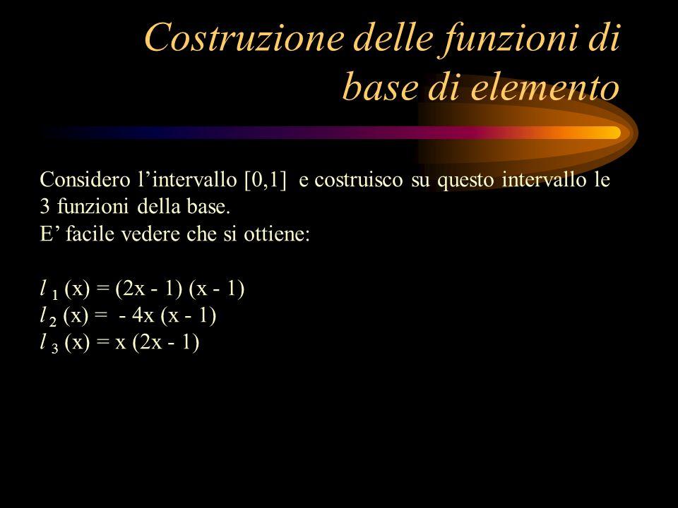 Costruzione delle funzioni di base di elemento Considero lintervallo [0,1] e costruisco su questo intervallo le 3 funzioni della base. E facile vedere