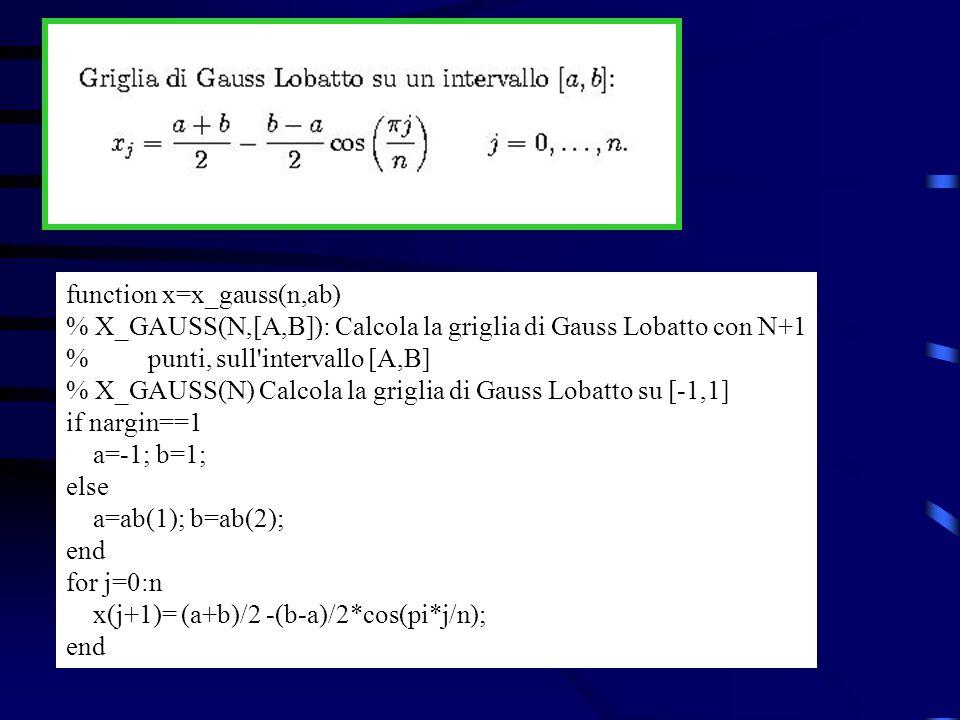 Esempio: Costruiamo la griglia di Gauss-Lobatto sullintervallo [1,5] con 11 punti: >> x_gauss(10,[1,5]) ans = Columns 1 through 7 1.0000 1.0979 1.3820 1.8244 2.3820 3.0000 3.6180 Columns 8 through 11 4.1756 4.6180 4.9021 5.0000 Studiamo ora la disposizione dei nodi per la griglia equispaziata e per la griglia di Chebishev, per m=10 e per m=20: