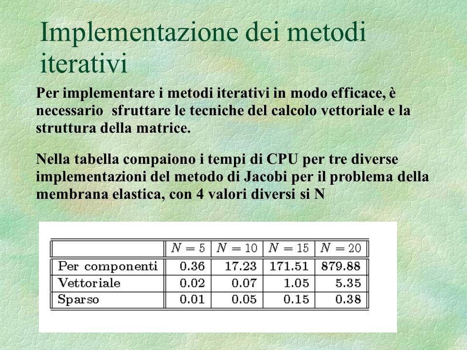 Implementazione dei metodi iterativi Per implementare i metodi iterativi in modo efficace, è necessario sfruttare le tecniche del calcolo vettoriale e la struttura della matrice.