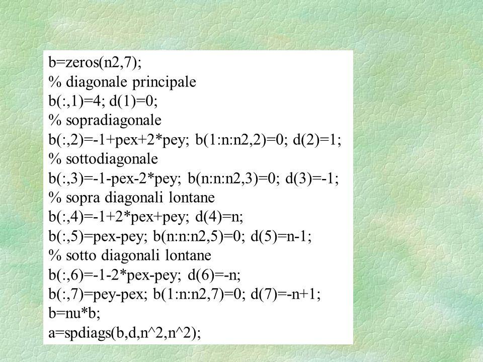 b=zeros(n2,7); % diagonale principale b(:,1)=4; d(1)=0; % sopradiagonale b(:,2)=-1+pex+2*pey; b(1:n:n2,2)=0; d(2)=1; % sottodiagonale b(:,3)=-1-pex-2*pey; b(n:n:n2,3)=0; d(3)=-1; % sopra diagonali lontane b(:,4)=-1+2*pex+pey; d(4)=n; b(:,5)=pex-pey; b(n:n:n2,5)=0; d(5)=n-1; % sotto diagonali lontane b(:,6)=-1-2*pex-pey; d(6)=-n; b(:,7)=pey-pex; b(1:n:n2,7)=0; d(7)=-n+1; b=nu*b; a=spdiags(b,d,n^2,n^2);