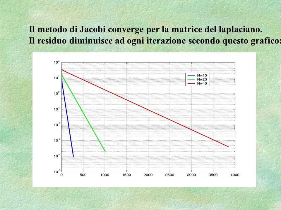 Il metodo di Jacobi converge per la matrice del laplaciano. Il residuo diminuisce ad ogni iterazione secondo questo grafico: