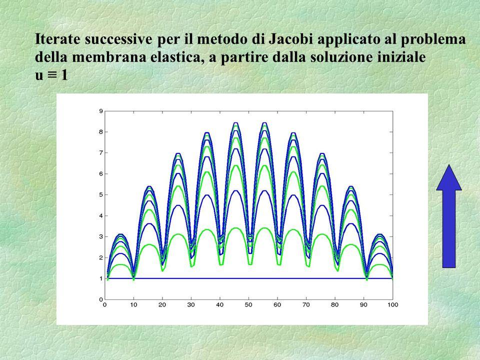 Iterate successive per il metodo di Jacobi applicato al problema della membrana elastica, a partire dalla soluzione iniziale u 1