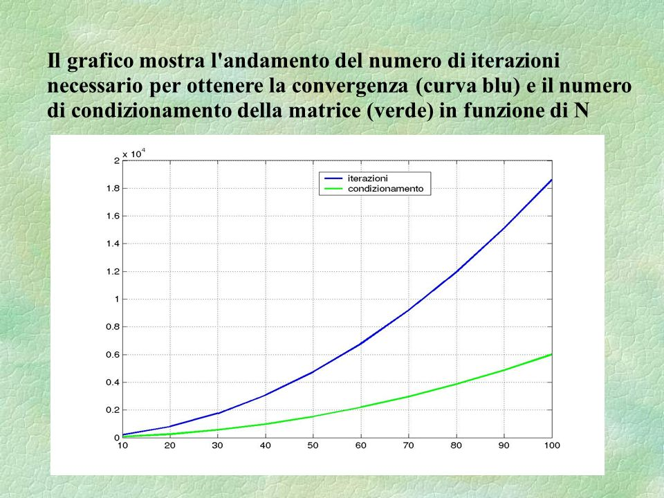 Il grafico mostra l'andamento del numero di iterazioni necessario per ottenere la convergenza (curva blu) e il numero di condizionamento della matrice