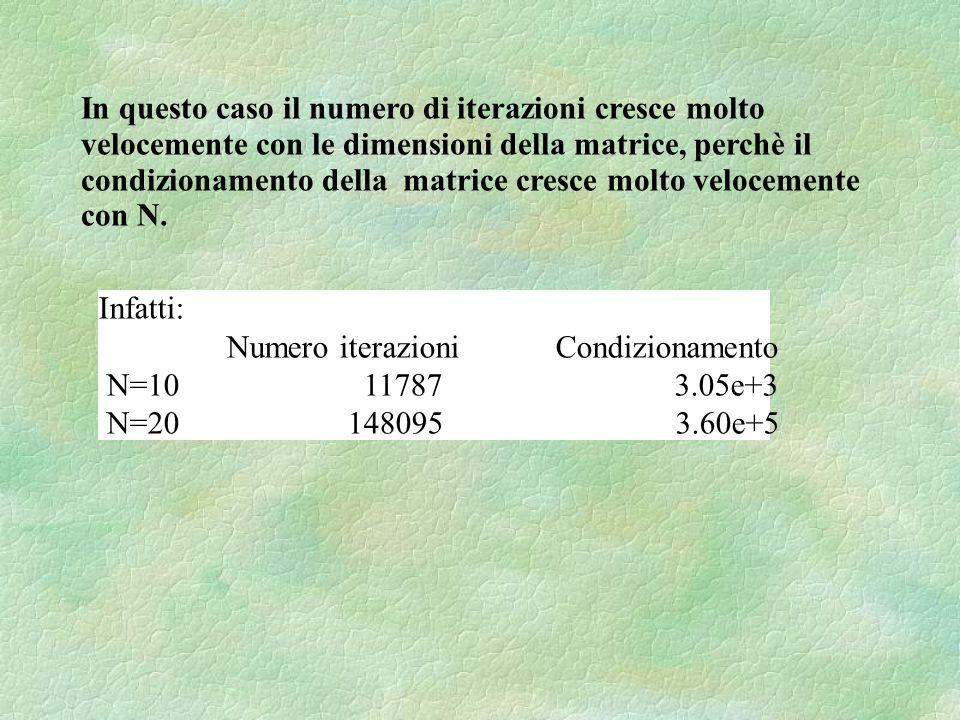 In questo caso il numero di iterazioni cresce molto velocemente con le dimensioni della matrice, perchè il condizionamento della matrice cresce molto velocemente con N.
