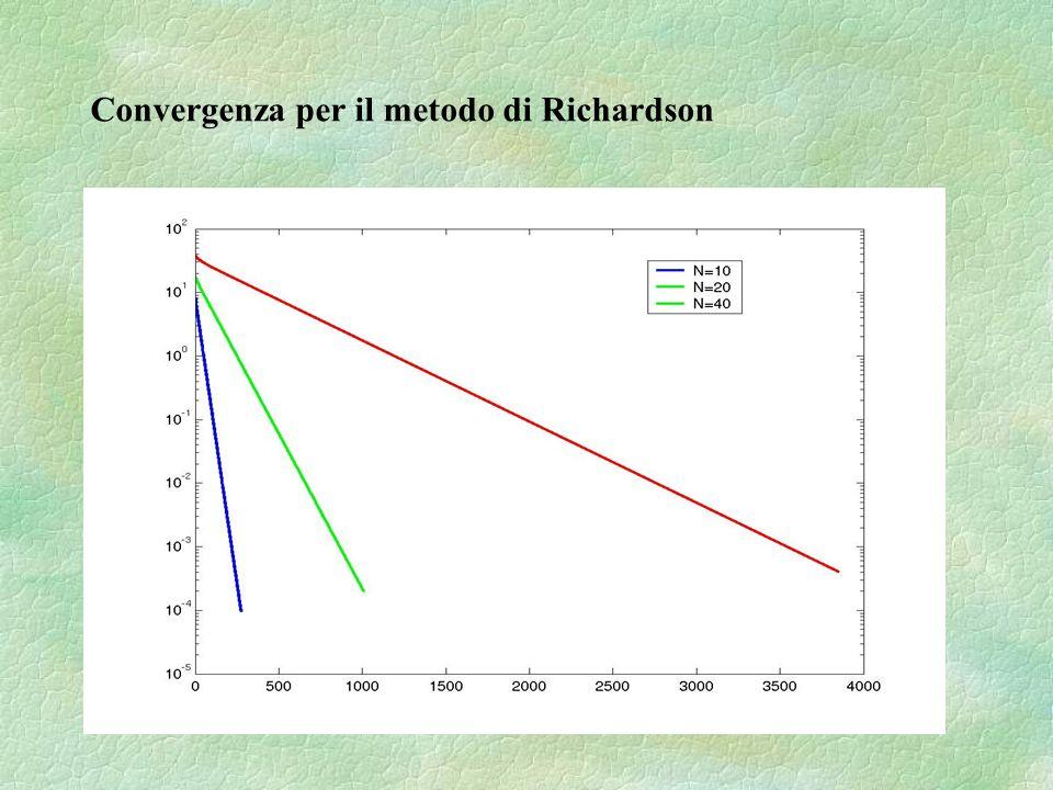 Convergenza per il metodo di Richardson
