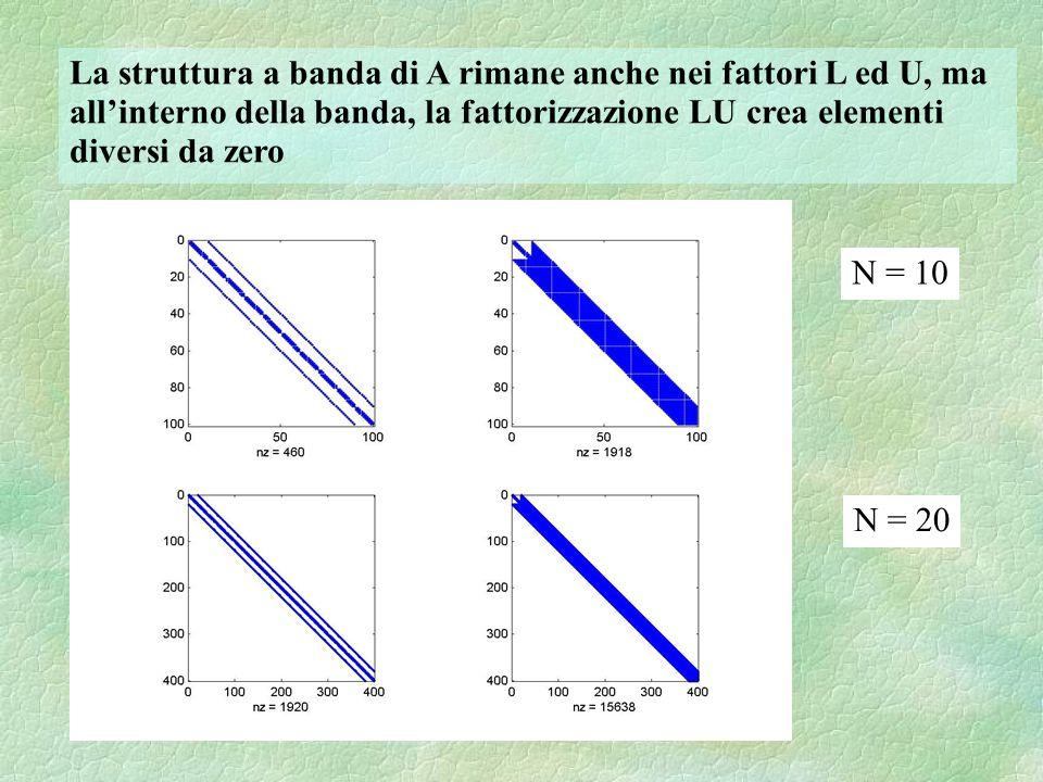 N = 10 N = 20 La struttura a banda di A rimane anche nei fattori L ed U, ma allinterno della banda, la fattorizzazione LU crea elementi diversi da zer