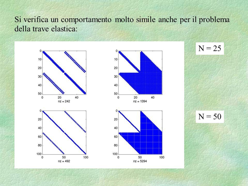 Si verifica un comportamento molto simile anche per il problema della trave elastica: N = 25 N = 50