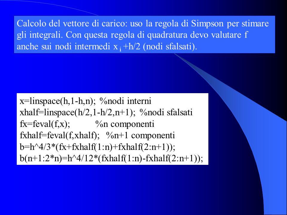 x=linspace(h,1-h,n); %nodi interni xhalf=linspace(h/2,1-h/2,n+1); %nodi sfalsati fx=feval(f,x); %n componenti fxhalf=feval(f,xhalf); %n+1 componenti b=h^4/3*(fx+fxhalf(1:n)+fxhalf(2:n+1)); b(n+1:2*n)=h^4/12*(fxhalf(1:n)-fxhalf(2:n+1)); Calcolo del vettore di carico: uso la regola di Simpson per stimare gli integrali.