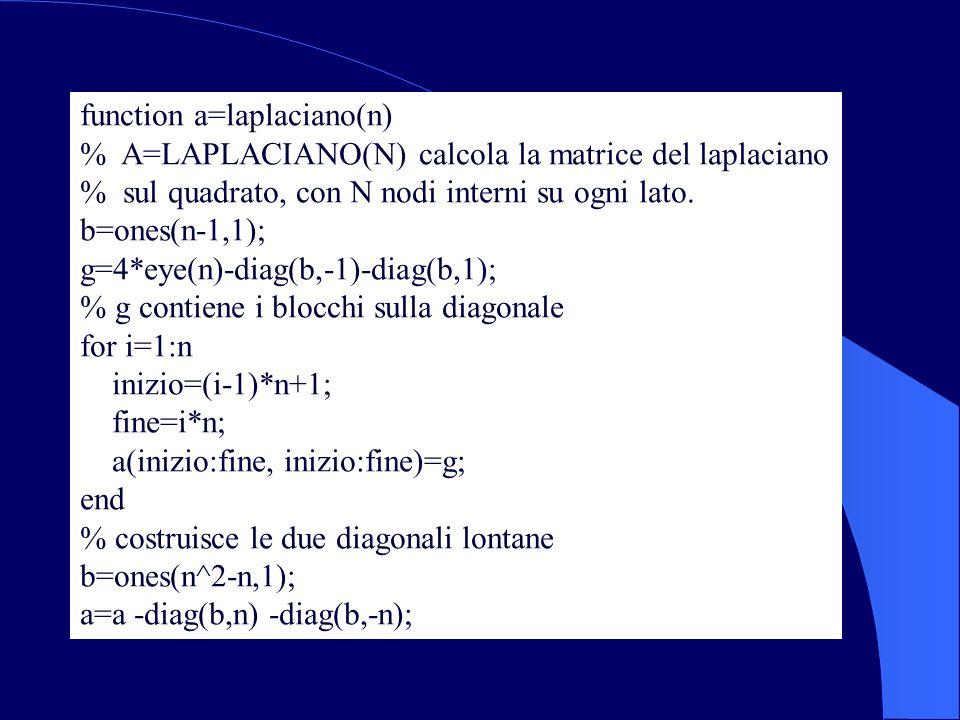 function a=laplaciano(n) % A=LAPLACIANO(N) calcola la matrice del laplaciano % sul quadrato, con N nodi interni su ogni lato. b=ones(n-1,1); g=4*eye(n