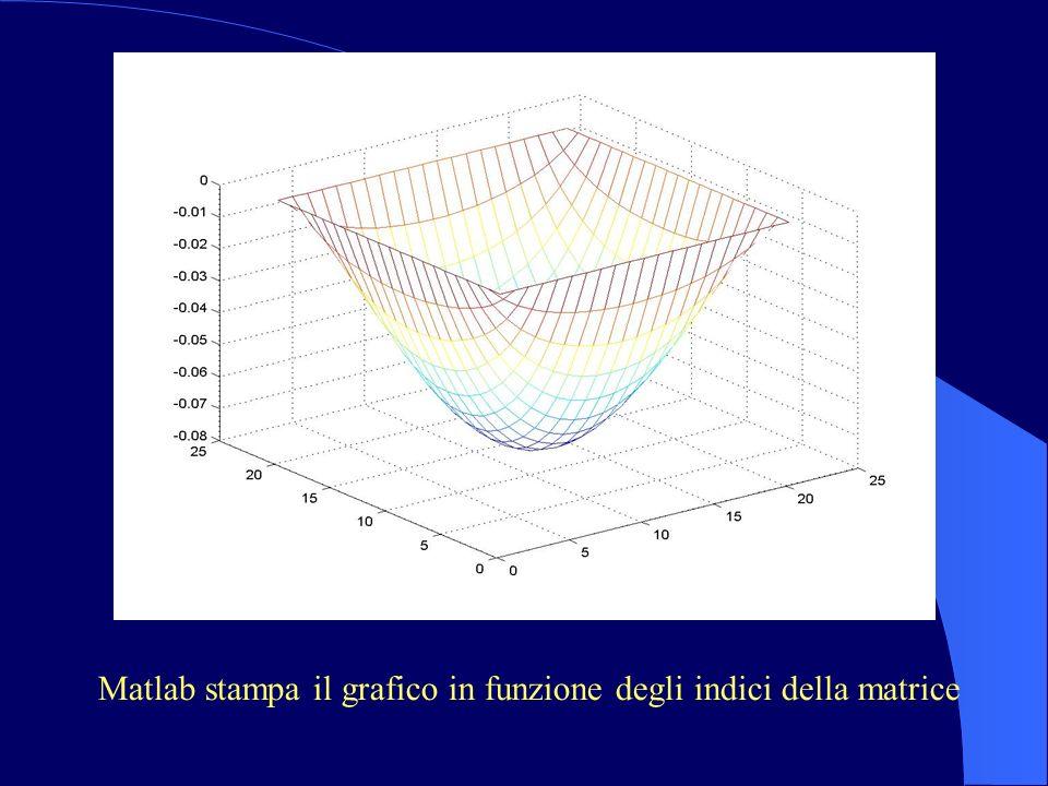 Matlab stampa il grafico in funzione degli indici della matrice