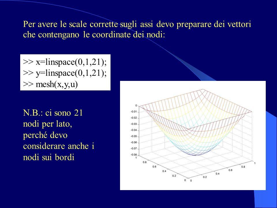 Per avere le scale corrette sugli assi devo preparare dei vettori che contengano le coordinate dei nodi: >> x=linspace(0,1,21); >> y=linspace(0,1,21); >> mesh(x,y,u) N.B.: ci sono 21 nodi per lato, perché devo considerare anche i nodi sui bordi