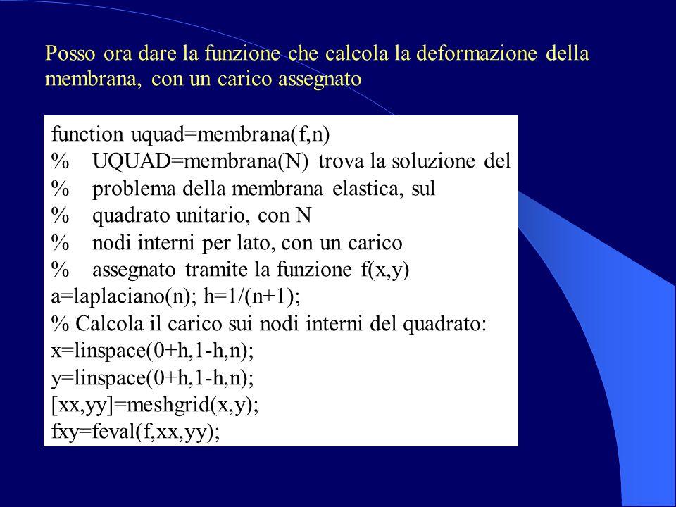 Posso ora dare la funzione che calcola la deformazione della membrana, con un carico assegnato function uquad=membrana(f,n) % UQUAD=membrana(N) trova la soluzione del % problema della membrana elastica, sul % quadrato unitario, con N % nodi interni per lato, con un carico % assegnato tramite la funzione f(x,y) a=laplaciano(n); h=1/(n+1); % Calcola il carico sui nodi interni del quadrato: x=linspace(0+h,1-h,n); y=linspace(0+h,1-h,n); [xx,yy]=meshgrid(x,y); fxy=feval(f,xx,yy);