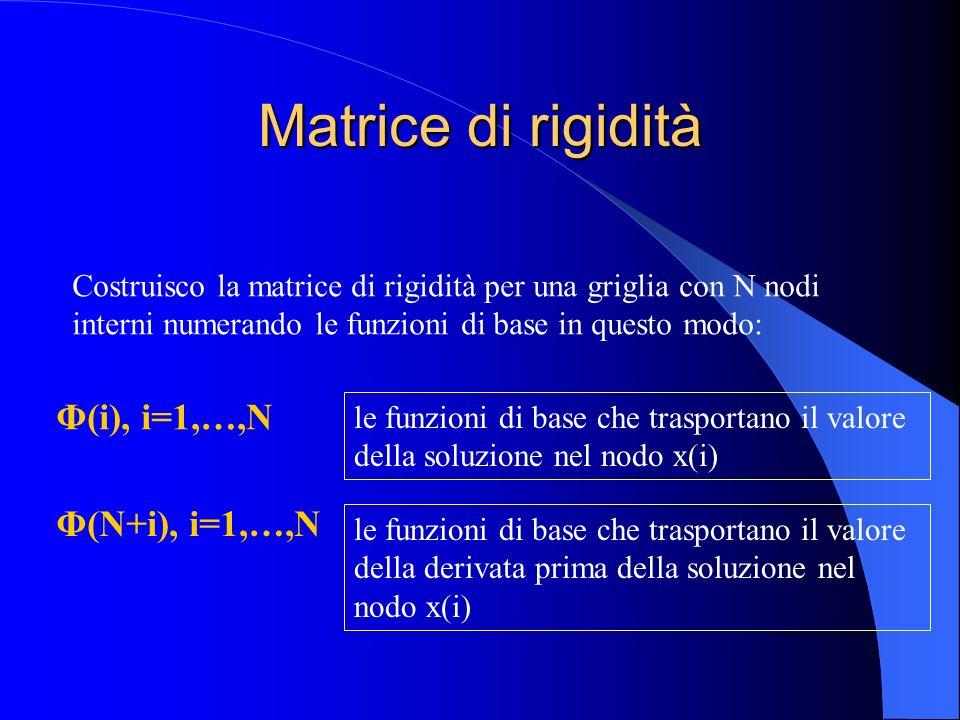Matrice di rigidità Costruisco la matrice di rigidità per una griglia con N nodi interni numerando le funzioni di base in questo modo: Φ(i), i=1,…,N l