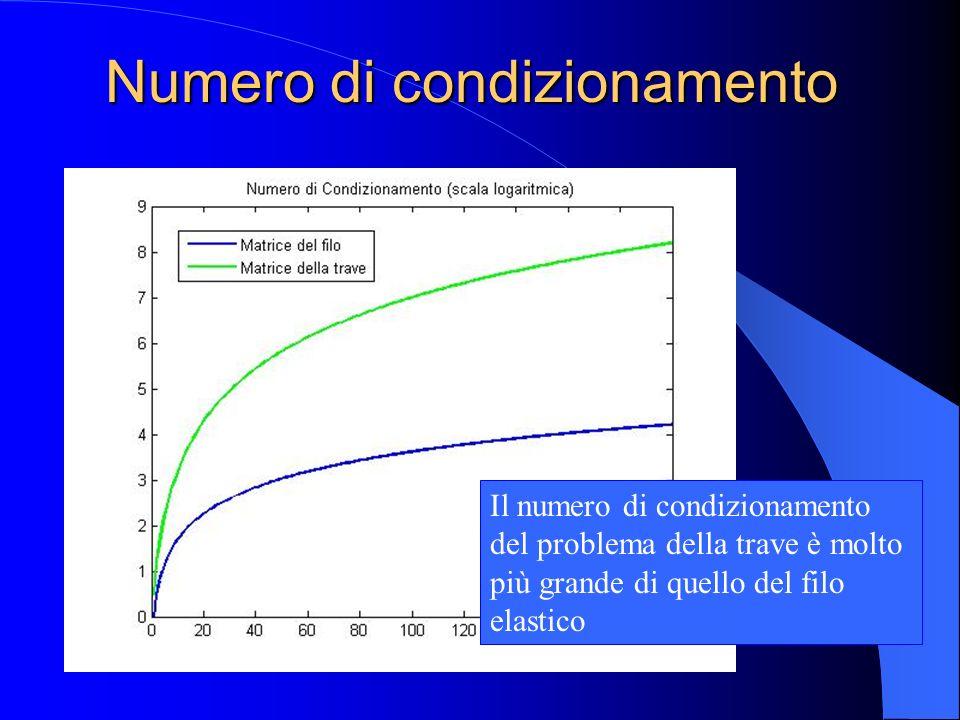 Numero di condizionamento Il numero di condizionamento del problema della trave è molto più grande di quello del filo elastico