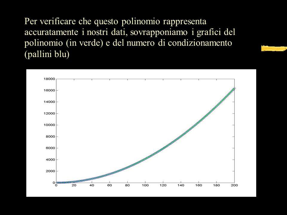 Per verificare che questo polinomio rappresenta accuratamente i nostri dati, sovrapponiamo i grafici del polinomio (in verde) e del numero di condizio