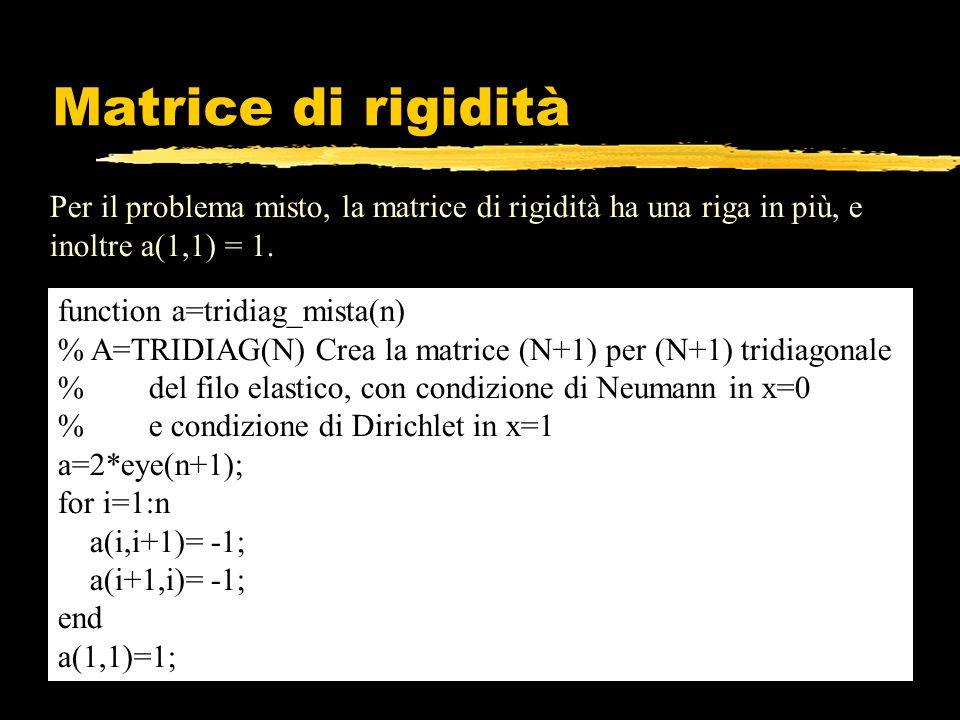 Matrice di rigidità Per il problema misto, la matrice di rigidità ha una riga in più, e inoltre a(1,1) = 1. function a=tridiag_mista(n) % A=TRIDIAG(N)