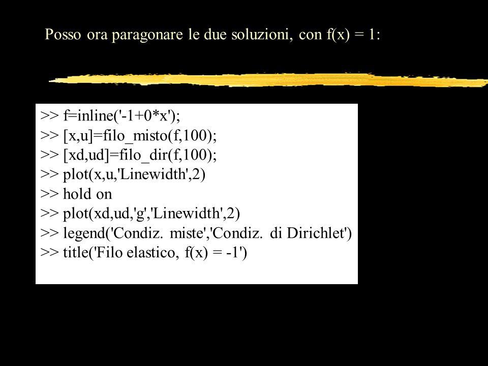 Posso ora paragonare le due soluzioni, con f(x) = 1: >> f=inline('-1+0*x'); >> [x,u]=filo_misto(f,100); >> [xd,ud]=filo_dir(f,100); >> plot(x,u,'Linew