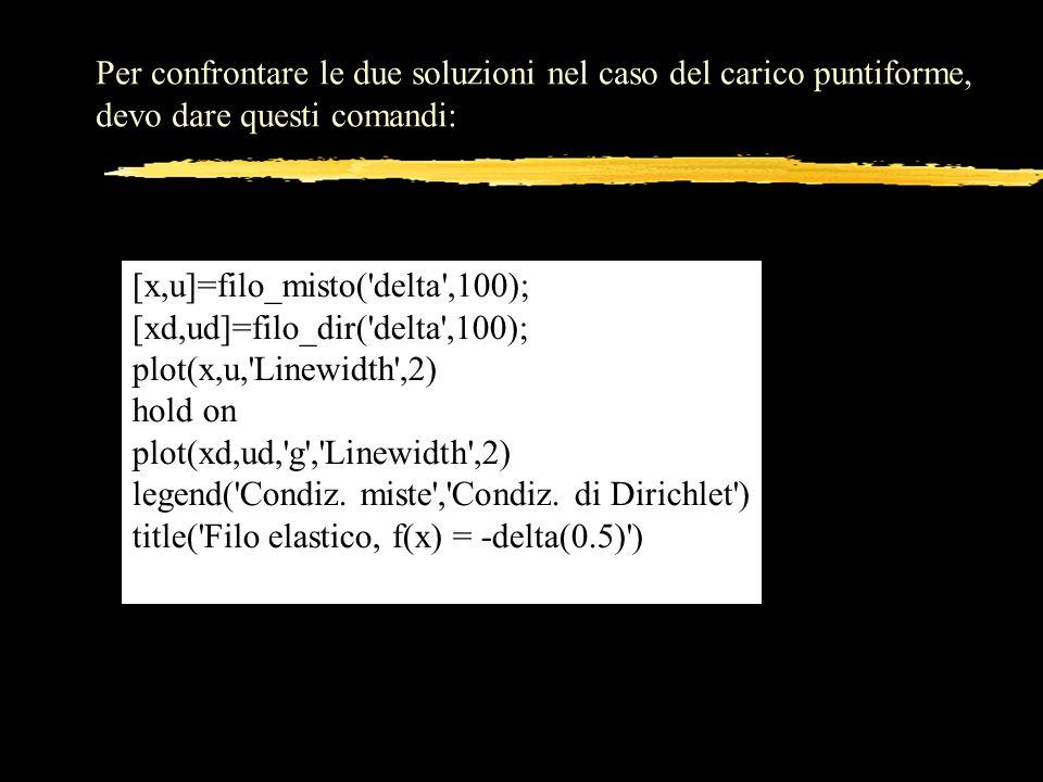 Per confrontare le due soluzioni nel caso del carico puntiforme, devo dare questi comandi: [x,u]=filo_misto('delta',100); [xd,ud]=filo_dir('delta',100