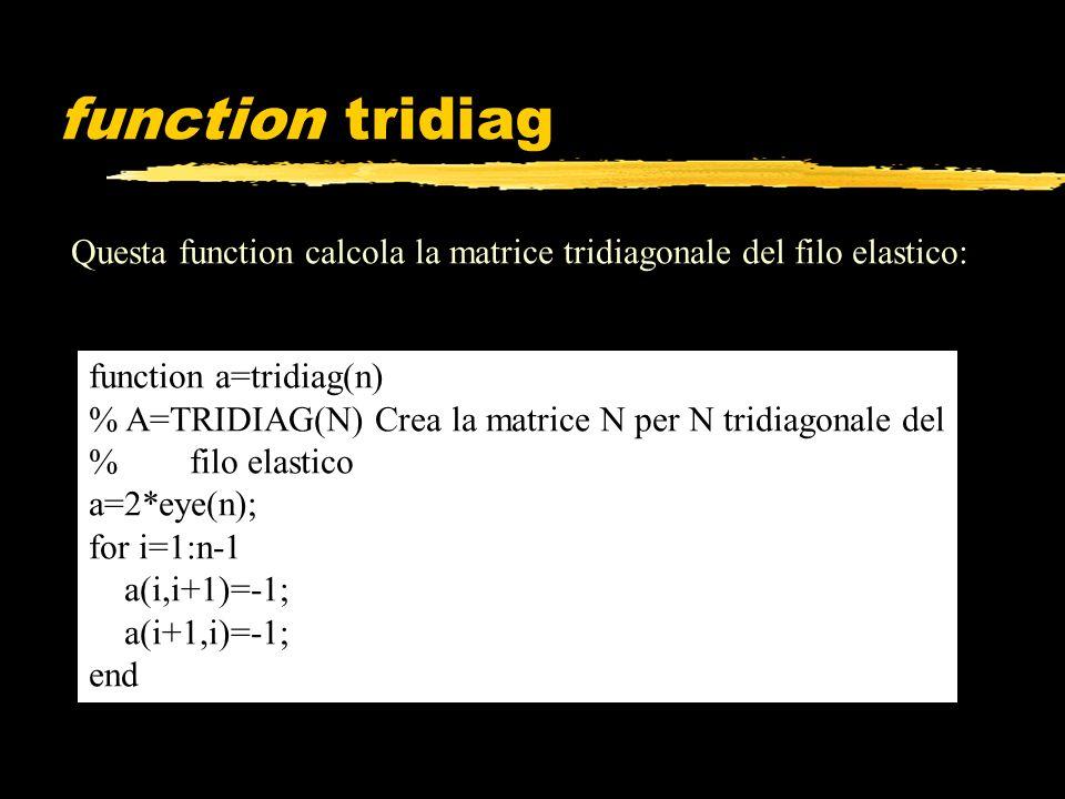 function tridiag Questa function calcola la matrice tridiagonale del filo elastico: function a=tridiag(n) % A=TRIDIAG(N) Crea la matrice N per N tridi
