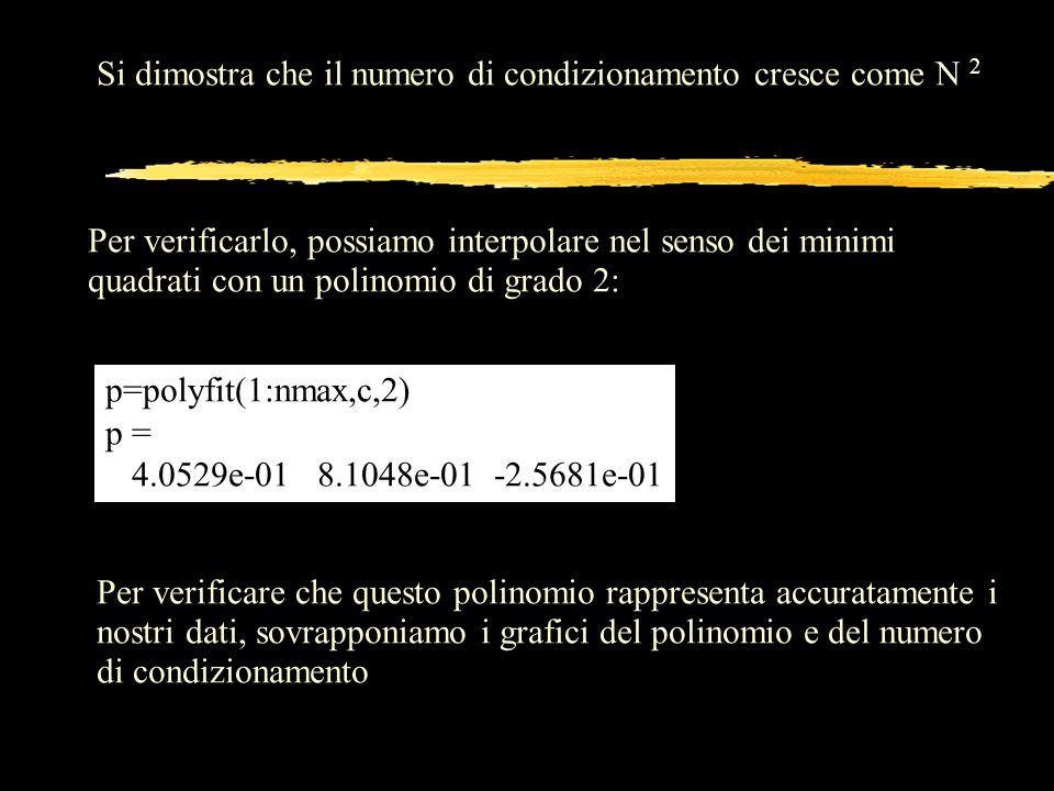Si dimostra che il numero di condizionamento cresce come N 2 Per verificarlo, possiamo interpolare nel senso dei minimi quadrati con un polinomio di g