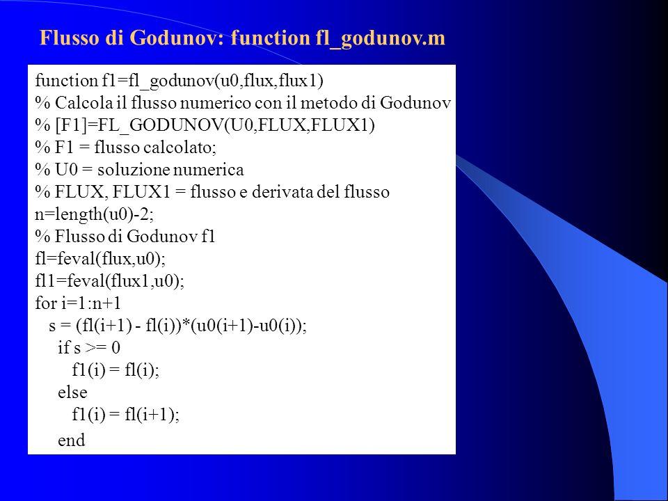 function f1=fl_godunov(u0,flux,flux1) % Calcola il flusso numerico con il metodo di Godunov % [F1]=FL_GODUNOV(U0,FLUX,FLUX1) % F1 = flusso calcolato;