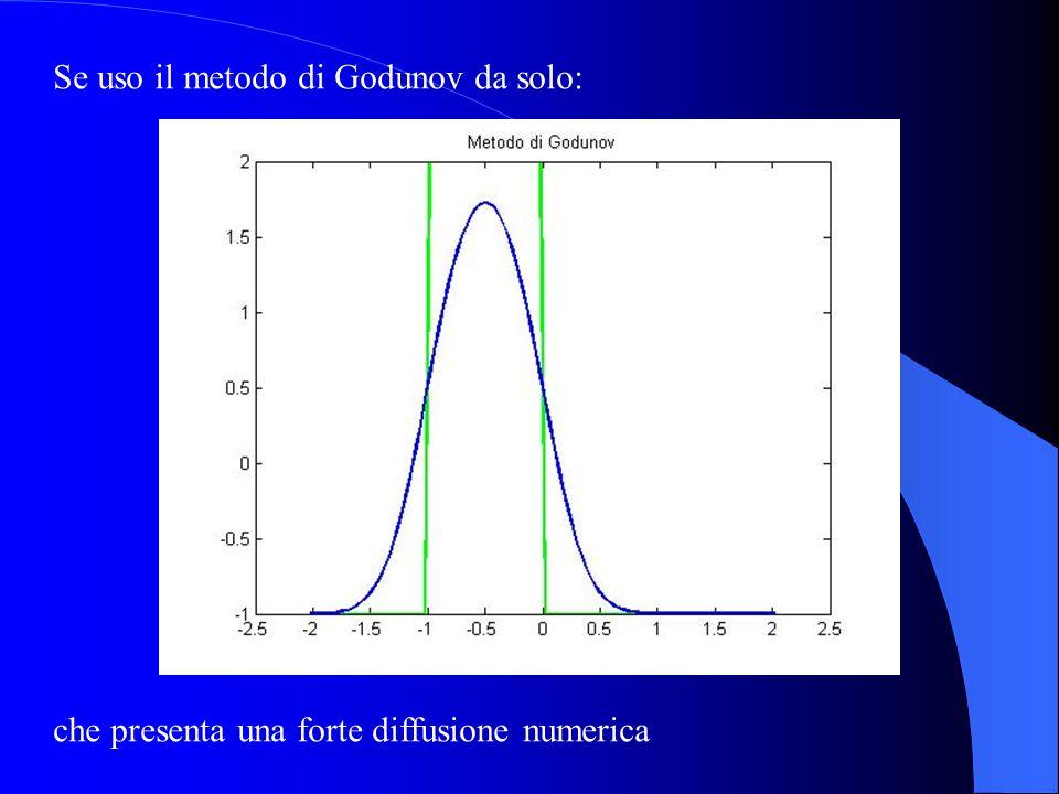 Se uso il metodo di Godunov da solo: che presenta una forte diffusione numerica