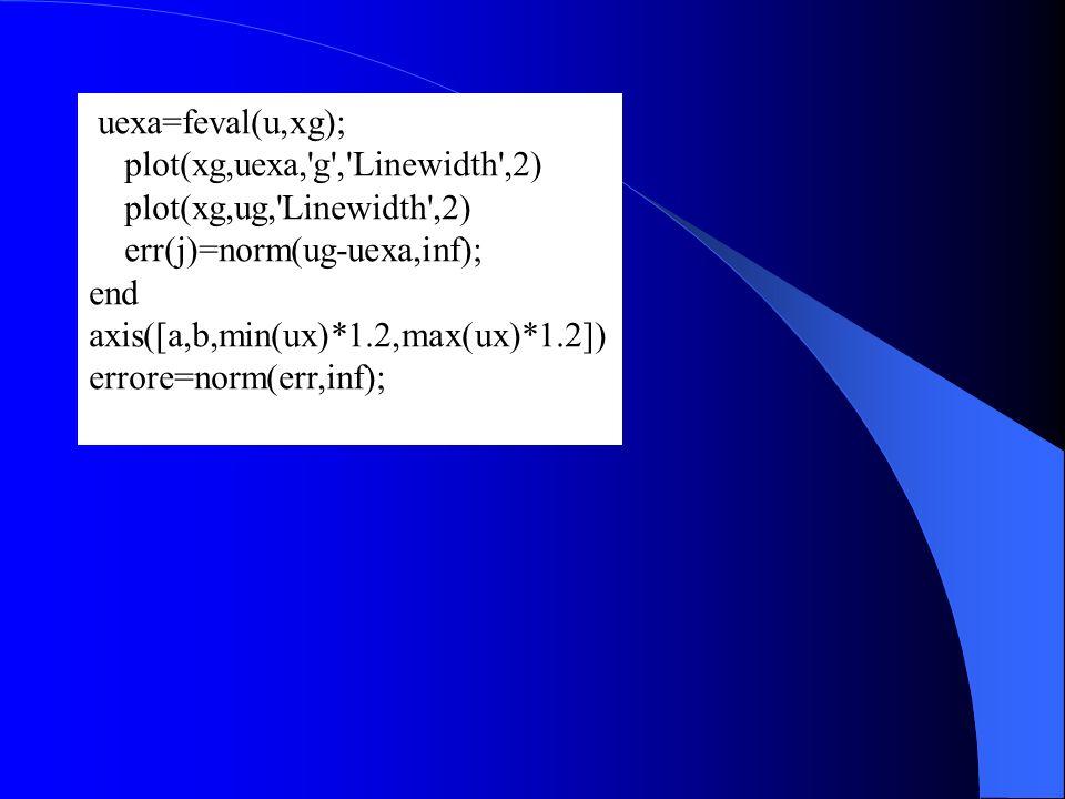 uexa=feval(u,xg); plot(xg,uexa,'g','Linewidth',2) plot(xg,ug,'Linewidth',2) err(j)=norm(ug-uexa,inf); end axis([a,b,min(ux)*1.2,max(ux)*1.2]) errore=n