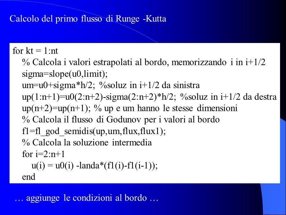 for kt = 1:nt % Calcola i valori estrapolati al bordo, memorizzando i in i+1/2 sigma=slope(u0,limit); um=u0+sigma*h/2; %soluz in i+1/2 da sinistra up(