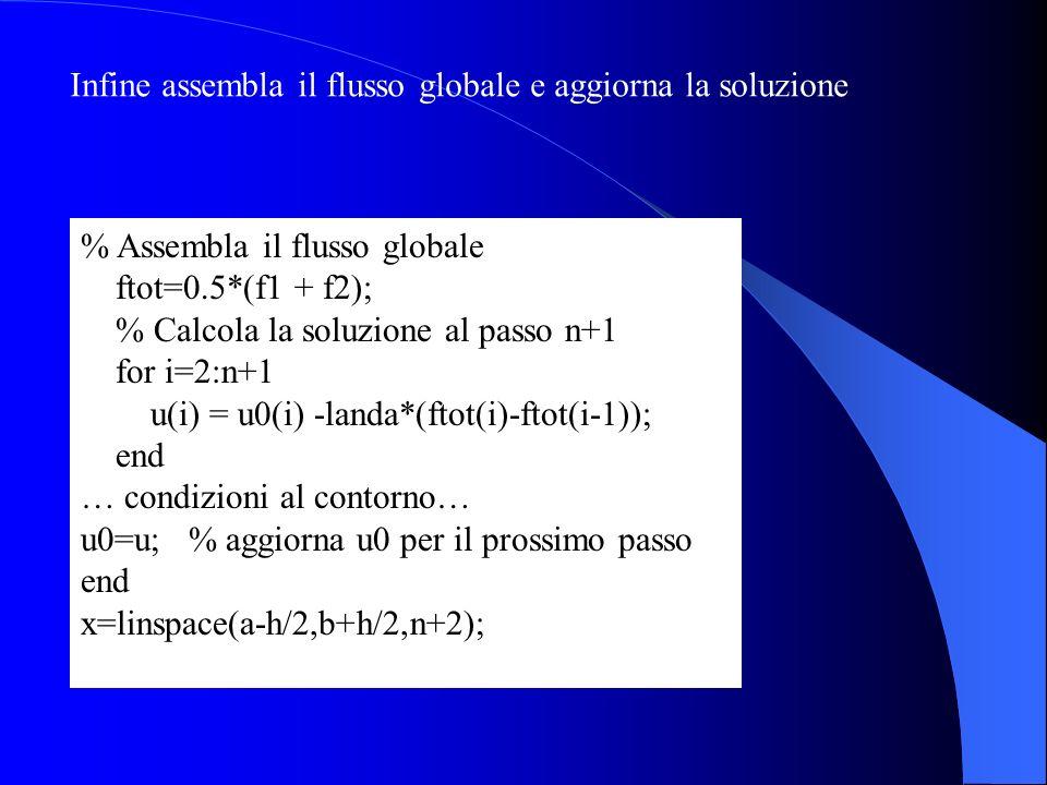 % Assembla il flusso globale ftot=0.5*(f1 + f2); % Calcola la soluzione al passo n+1 for i=2:n+1 u(i) = u0(i) -landa*(ftot(i)-ftot(i-1)); end … condiz