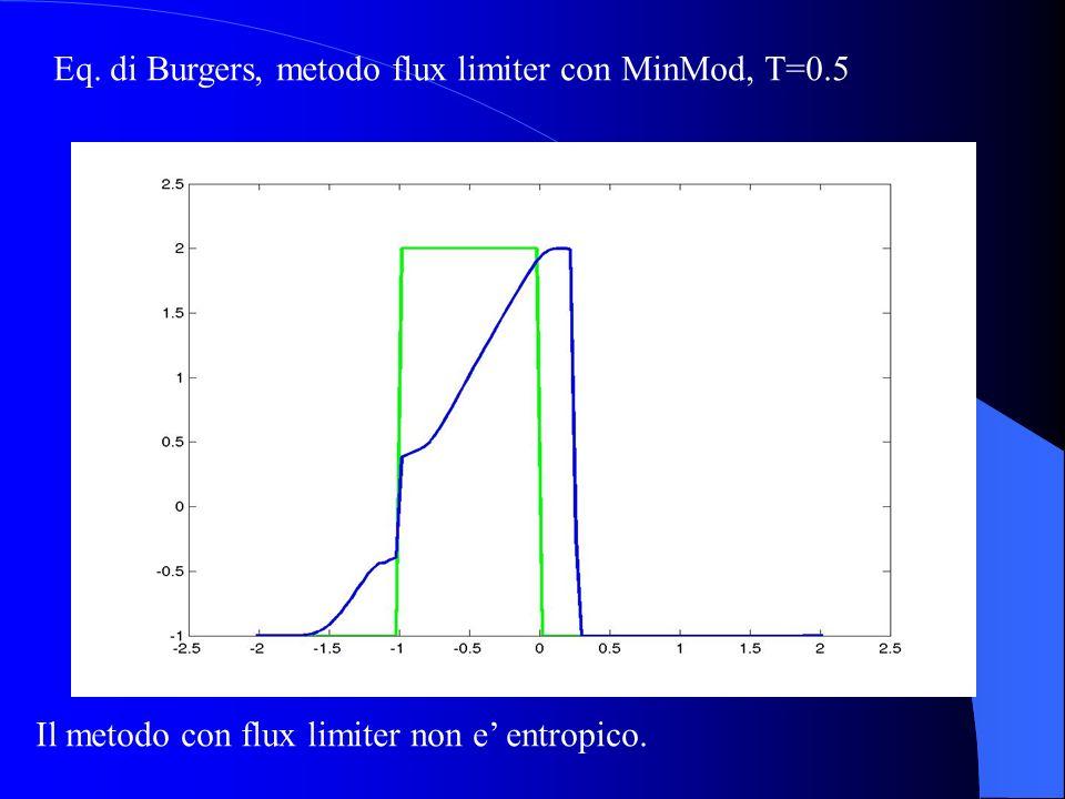 Eq. di Burgers, metodo flux limiter con MinMod, T=0.5 Il metodo con flux limiter non e entropico.
