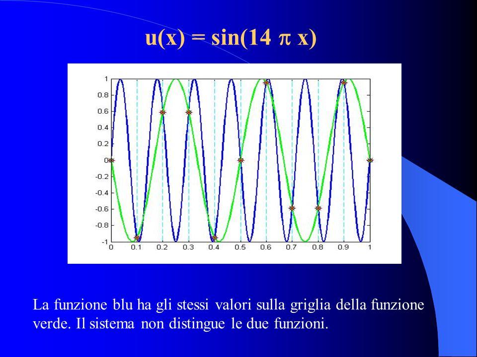 u(x) = sin(14 x) La funzione blu ha gli stessi valori sulla griglia della funzione verde. Il sistema non distingue le due funzioni.