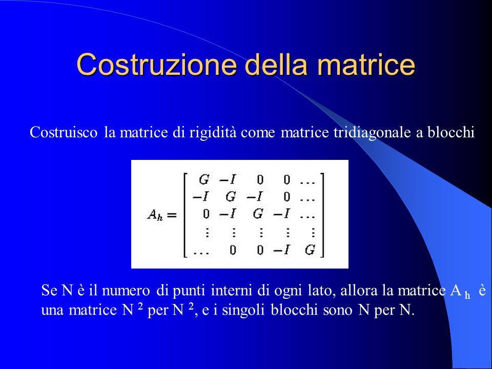 Costruzione della matrice Costruisco la matrice di rigidità come matrice tridiagonale a blocchi Se N è il numero di punti interni di ogni lato, allora