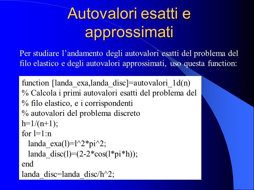 Autovalori esatti e approssimati Per studiare landamento degli autovalori esatti del problema del filo elastico e degli autovalori approssimati, uso q