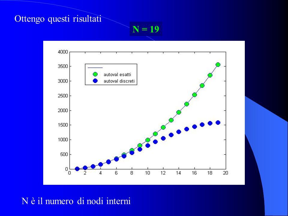 script script_2dcd script script_2dcd Infine, uso questo script per lanciare il programma: % Calcola la soluzione del problema di convezione % diffusione e disegna la soluzione % METODO= FEM (default) utilizza la matrice % degli elementi finiti % METODO= DIF utilizza la matrice alle % differenze finite centrali n=19; nu=0.05; beta=[-1,1]; metodo= FEM uquad=membrana_cd(n,nu,beta,metodo); x=linspace(0,1,n+2); y=linspace(0,1,n+2); mesh(x,y,uquad)