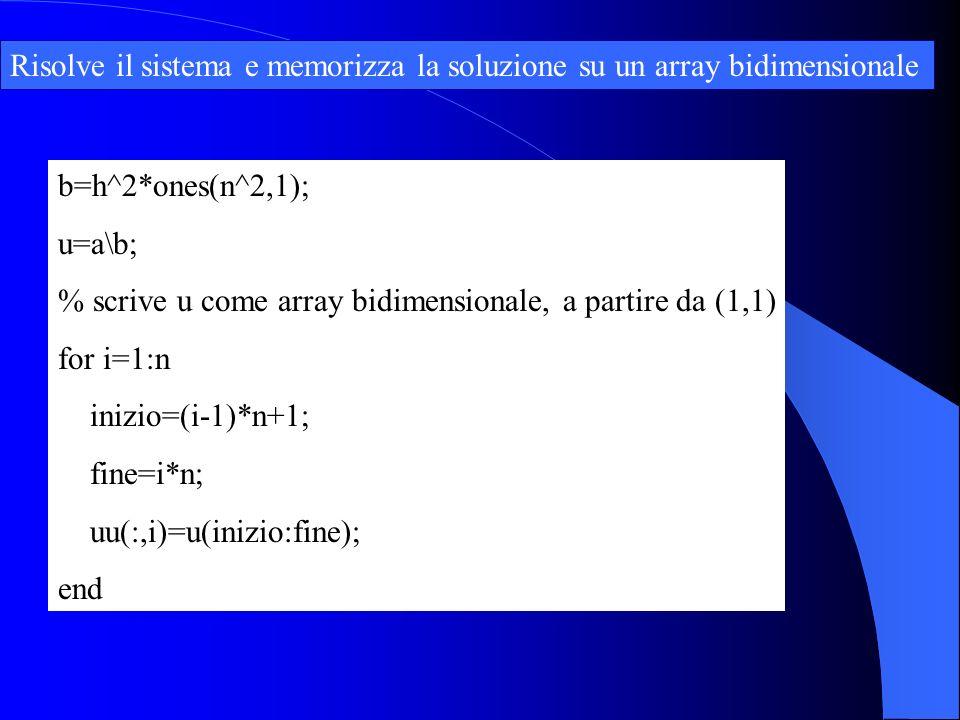 b=h^2*ones(n^2,1); u=a\b; % scrive u come array bidimensionale, a partire da (1,1) for i=1:n inizio=(i-1)*n+1; fine=i*n; uu(:,i)=u(inizio:fine); end R