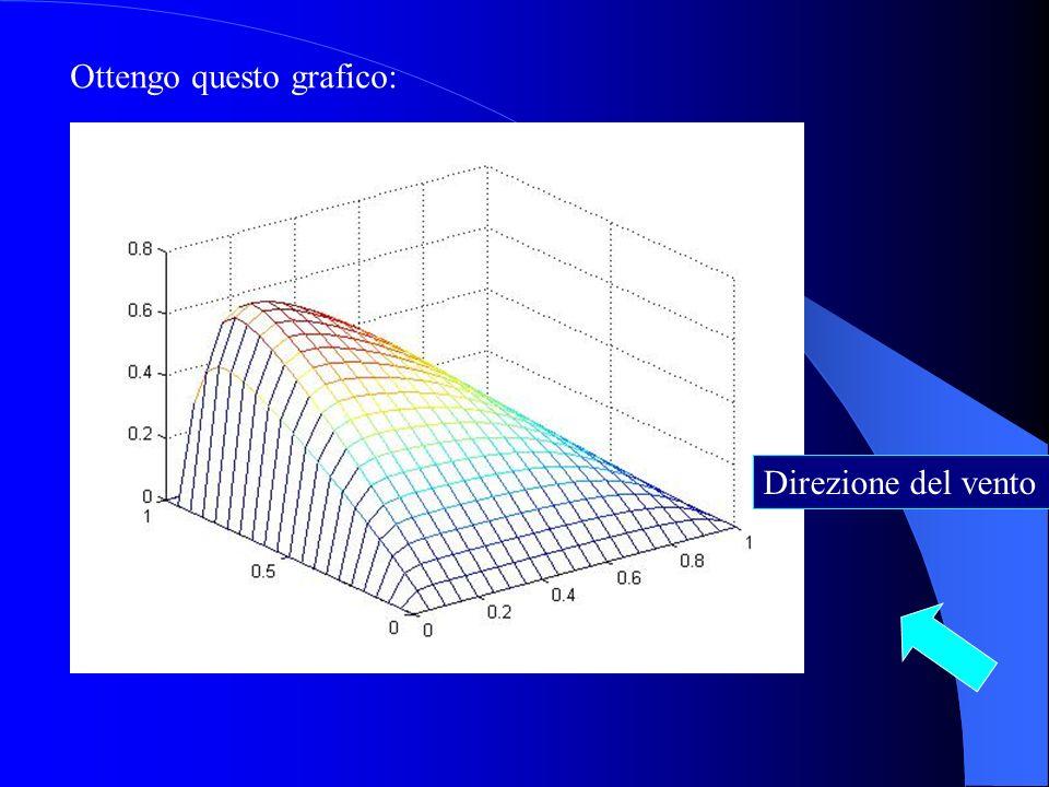 Ottengo questo grafico: Direzione del vento
