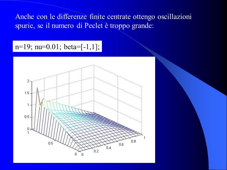Anche con le differenze finite centrate ottengo oscillazioni spurie, se il numero di Peclet è troppo grande: n=19; nu=0.01; beta=[-1,1];