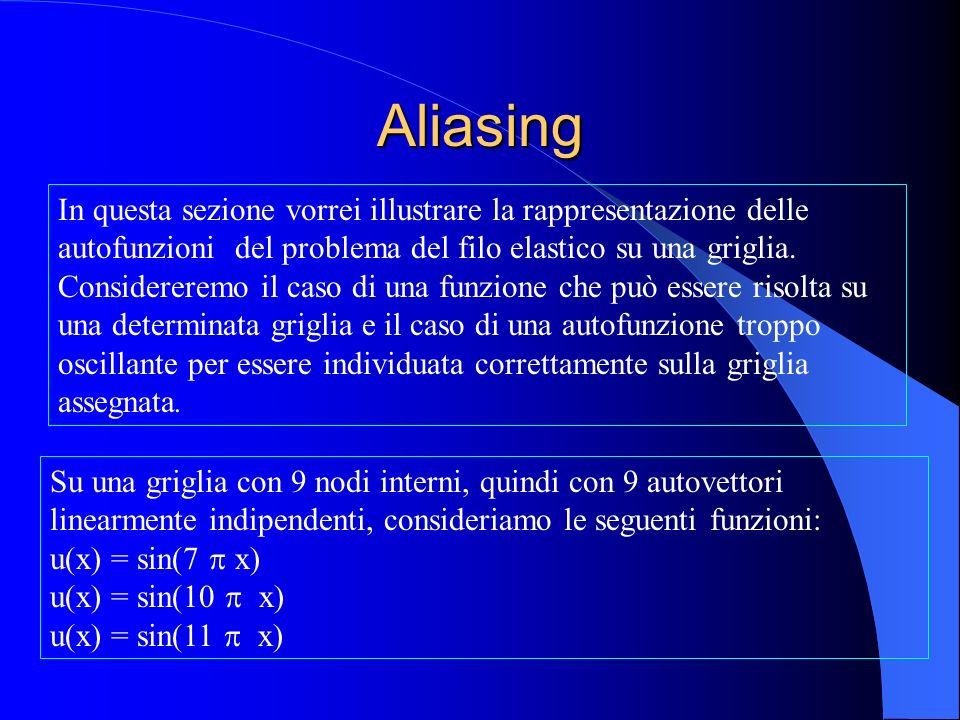 Aliasing In questa sezione vorrei illustrare la rappresentazione delle autofunzioni del problema del filo elastico su una griglia. Considereremo il ca