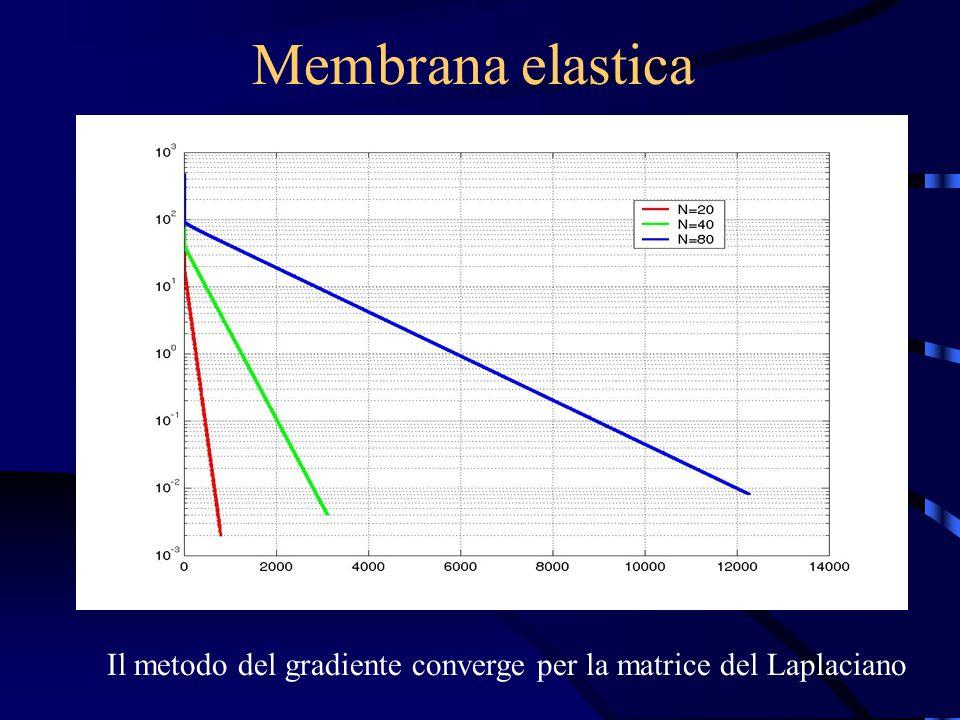 Membrana elastica Il metodo del gradiente converge per la matrice del Laplaciano