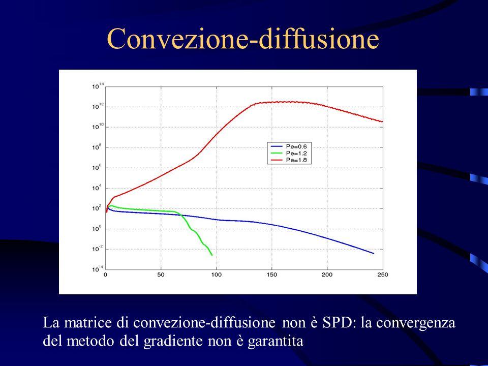 Convezione-diffusione La matrice di convezione-diffusione non è SPD: la convergenza del metodo del gradiente non è garantita